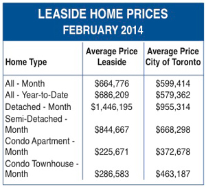 February Home prices