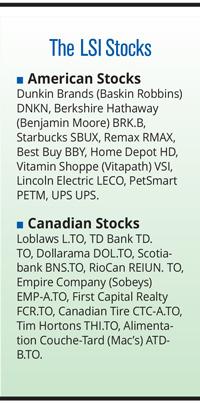 leaside stocks