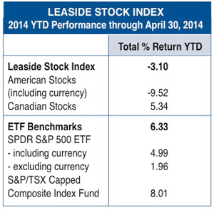 Leaside stock index 2014 YTD through April 30, 2014
