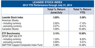 Leaside stock index
