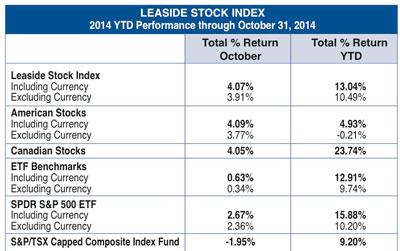 Leaside Stock Index Oct. 2014