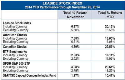 Leaside stock index Nov. 2014