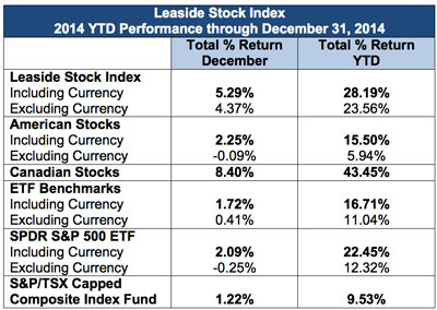 Leaside Stock Index Dec. 2014