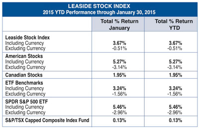 Leaside Stock Index January 2015