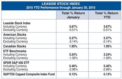Leaside Stock Index January 2015