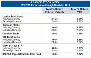 Leaside Stock Index 03-15