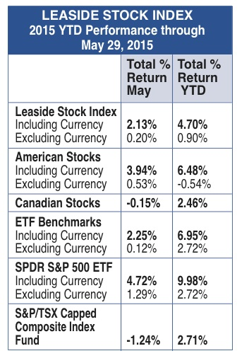 LSI chart May 2015