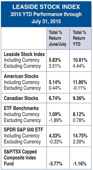 Leaside Stock Index July 2015