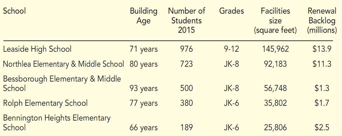 chart depicting various school information in the leaside area