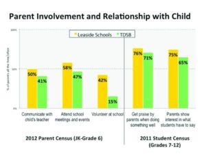 Graph of Parent Involvement vs Grade