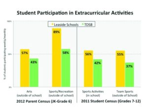 Graph of Student Participation in Extracurriculars Vs Grade