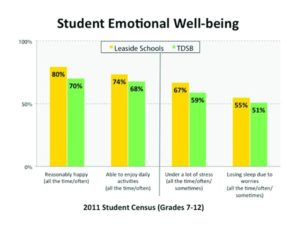 Graph of Emotional Wellbeing vs Grade