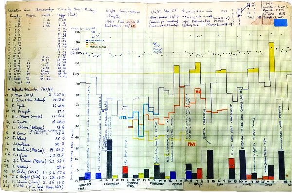 "A page from Robert Moore's training and racing log book from 1969-70 showing race result, distance, track type, pulse, weight, blood pressure, as well as an ongoing comparison with competitors Jerome Drayton, whose 1975 marathon record remains unbroken, and Bruce Kidd, the athlete and academic who is currently Principal of University of Toronto Scarborough."". Photo by Allan Williams."