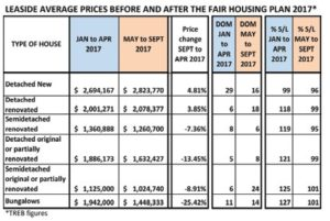 Leaside Housing Prices Before And After Pricing Plan