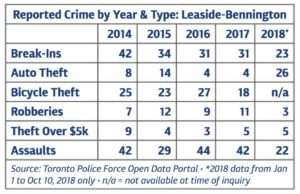 Crime by year and Type: Leaside and Bennington