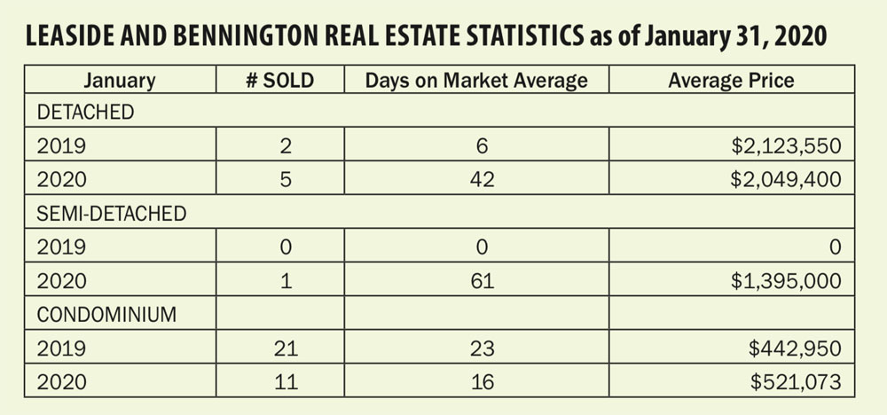 Leaside and Bennington Real Estate Statistics as of January 31, 2020